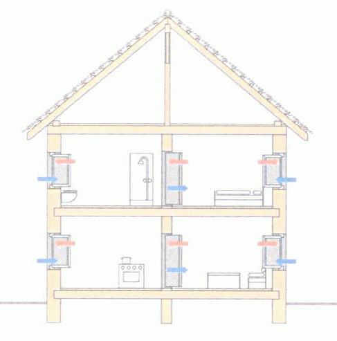 wohnung l ften wie effizient ist das l ften ber die fenster unterschied zwischen sto und. Black Bedroom Furniture Sets. Home Design Ideas